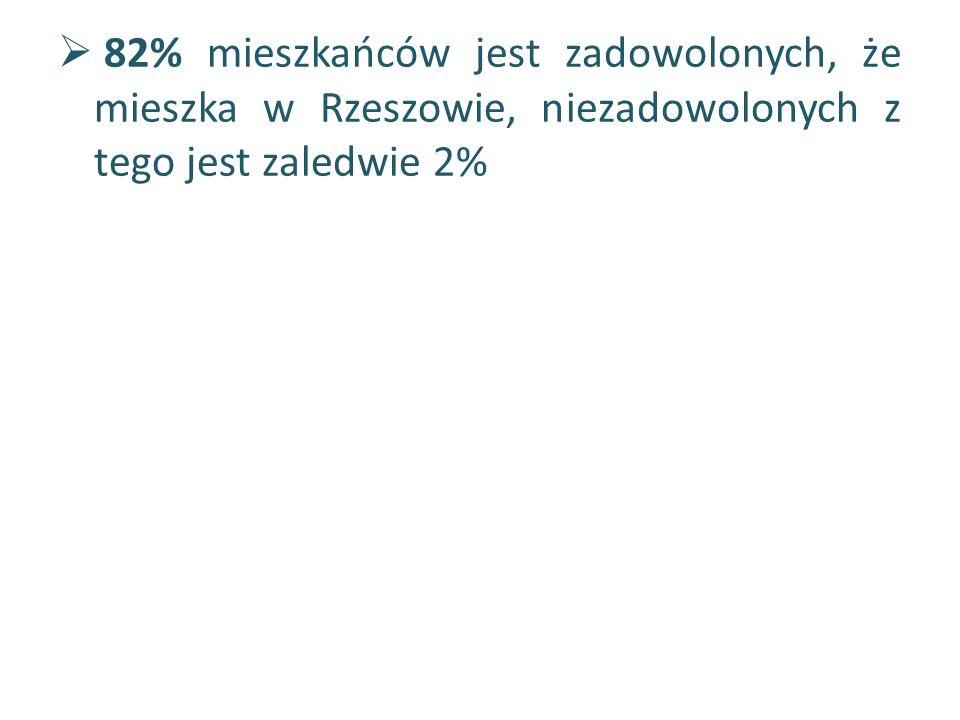  82% mieszkańców jest zadowolonych, że mieszka w Rzeszowie, niezadowolonych z tego jest zaledwie 2%
