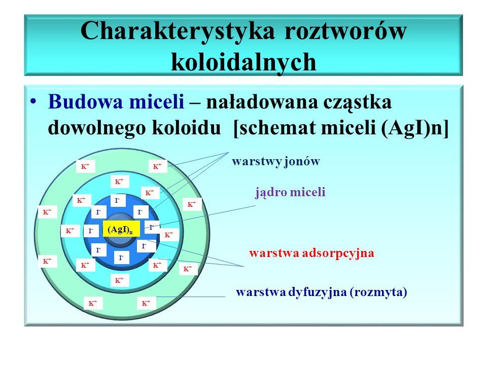 Charakterystyka roztworów koloidalnych Budowa miceli – naładowana cząstka dowolnego koloidu [schemat miceli (AgI)n] K warstwy jonów jądro miceli warst
