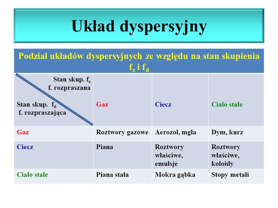 Układ dyspersyjny Podział układów dyspersyjnych ze względu na stan skupienia f z i f d Stan skup. f z f. rozpraszana Stan skup. f d f. rozpraszająca G