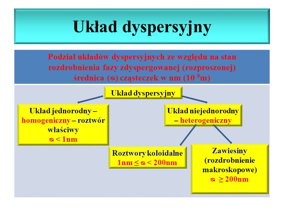 Układ dyspersyjny Podział układów dyspersyjnych ze względu na stan rozdrobnienia fazy zdyspergowanej (rozproszonej) średnica () cząsteczek w nm (10 -9