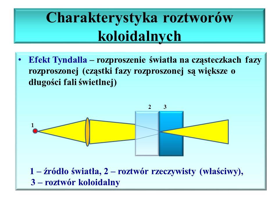Charakterystyka roztworów koloidalnych Efekt Tyndalla – rozproszenie światła na cząsteczkach fazy rozproszonej (cząstki fazy rozproszonej są większe o