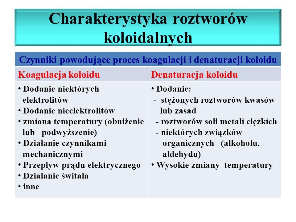 Charakterystyka roztworów koloidalnych Czynniki powodujące proces koagulacji i denaturacji koloidu Koagulacja koloiduDenaturacja koloidu Dodanie niekt