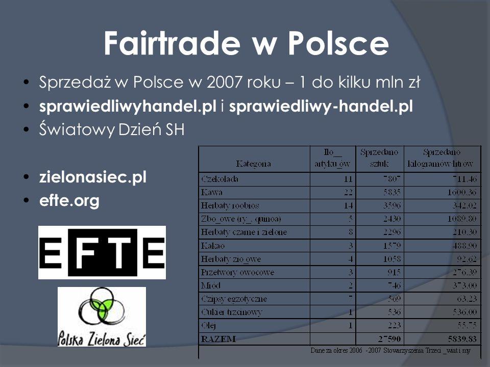 Fairtrade w Polsce Sprzedaż w Polsce w 2007 roku – 1 do kilku mln zł sprawiedliwyhandel.pl i sprawiedliwy-handel.pl Światowy Dzień SH zielonasiec.pl efte.org