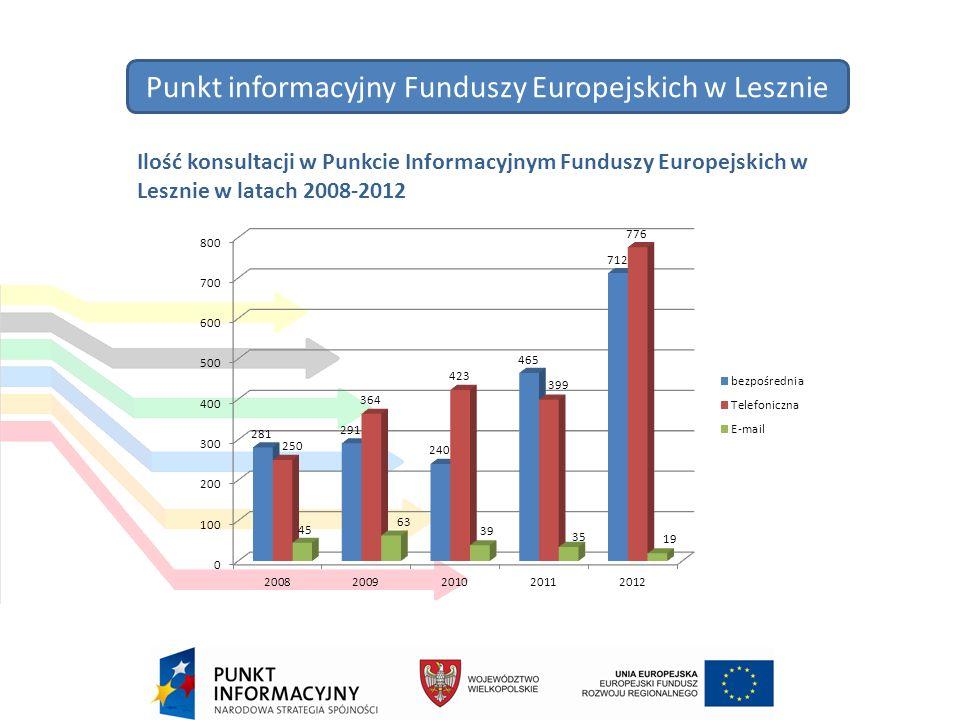 Punkt informacyjny Funduszy Europejskich w Lesznie Ilość konsultacji w Punkcie Informacyjnym Funduszy Europejskich w Lesznie w latach 2008-2012