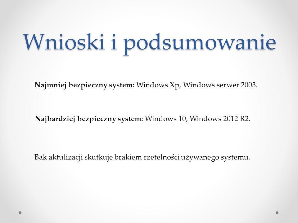 Wnioski i podsumowanie Najmniej bezpieczny system: Windows Xp, Windows serwer 2003. Bak aktulizacji skutkuje brakiem rzetelności używanego systemu. Na