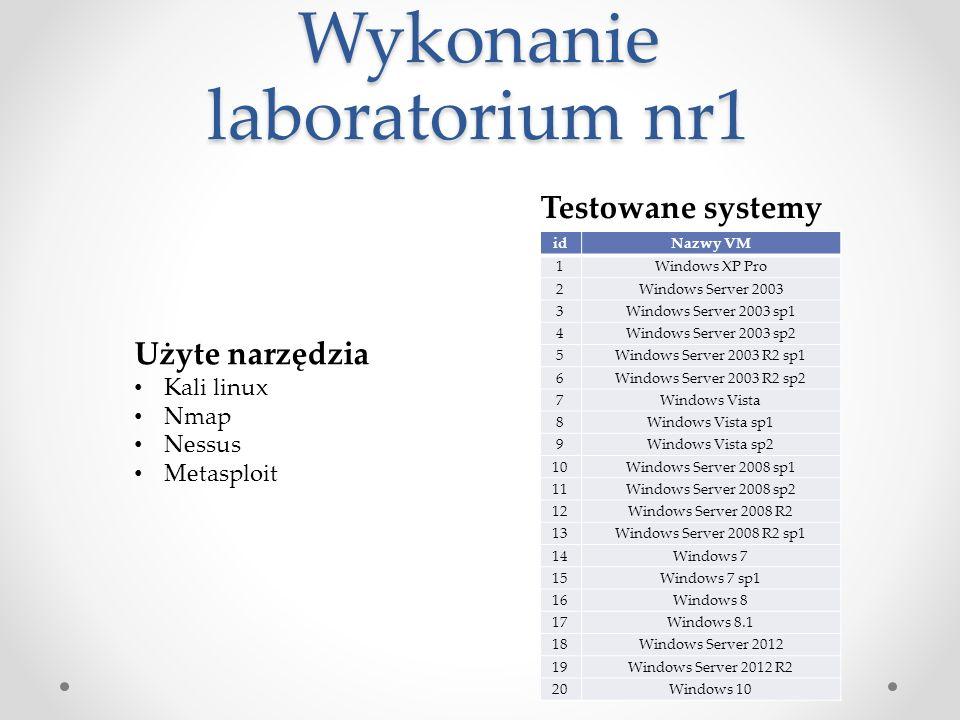 Podsumowanie laboratorium nr 1