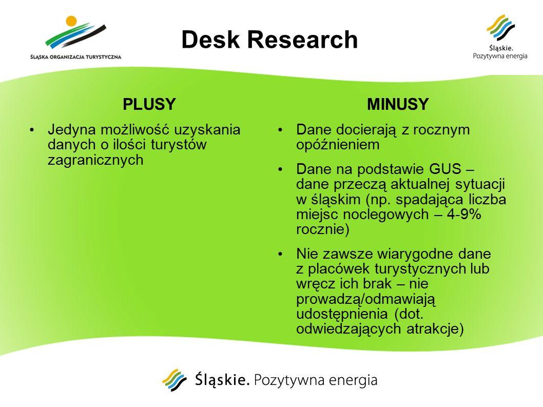Desk Research PLUSY Jedyna możliwość uzyskania danych o ilości turystów zagranicznych MINUSY Dane docierają z rocznym opóźnieniem Dane na podstawie GUS – dane przeczą aktualnej sytuacji w śląskim (np.