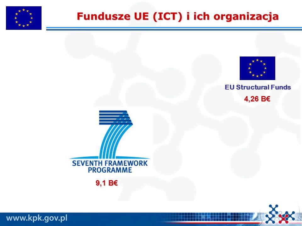 9,1 B€ EU Structural Funds 4,26 B€ Fundusze UE (ICT) i ich organizacja