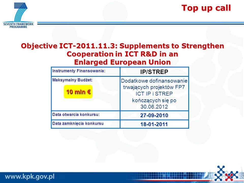 Objective ICT-2011.11.3: Supplements to Strengthen Cooperation in ICT R&D in an Enlarged European Union Instrumenty Finansowania: IP/STREP Maksymalny Budżet: Dodatkowe dofinansowanie trwających projektów FP7 ICT IP i STREP kończących się po 30.06.2012 Data otwarcia konkursu: 27-09-2010 Data zamknięcia konkursu 18-01-2011 10 mln € Top up call