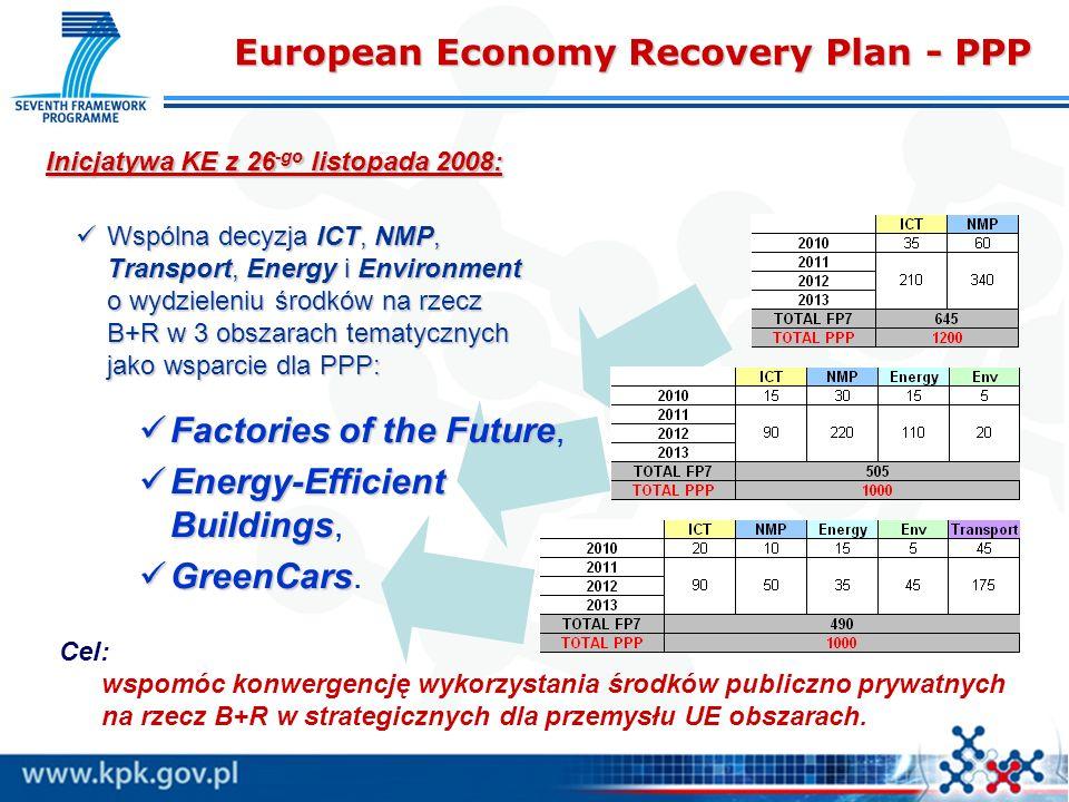 Inicjatywa KE z 26 -go listopada 2008: Wspólna decyzja ICT, NMP, Transport, Energy i Environment o wydzieleniu środków na rzecz B+R w 3 obszarach tematycznych jako wsparcie dla PPP: Wspólna decyzja ICT, NMP, Transport, Energy i Environment o wydzieleniu środków na rzecz B+R w 3 obszarach tematycznych jako wsparcie dla PPP: Cel: wspomóc konwergencję wykorzystania środków publiczno prywatnych na rzecz B+R w strategicznych dla przemysłu UE obszarach.
