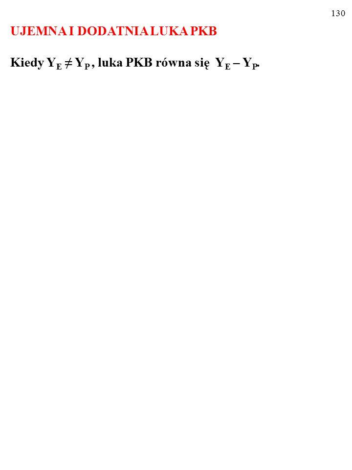 """129 ZADANIE W """"keynesowskiej gospodarce zamknietej i bez państwa, funkcja konsumpcji ma wzór: C pl =0,7."""