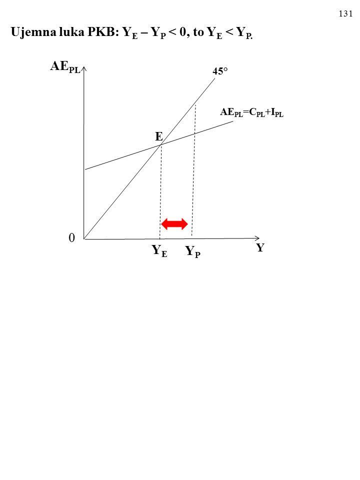 130 UJEMNA I DODATNIA LUKA PKB Kiedy Y E ≠ Y P, luka PKB równa się Y E – Y P.