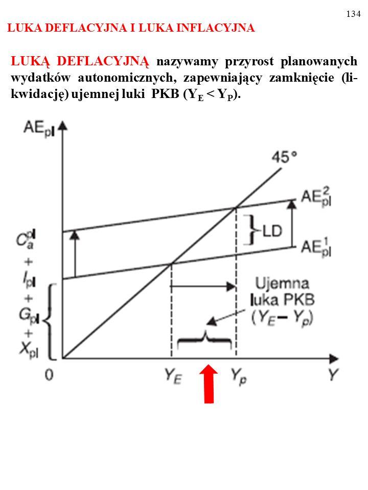 133 LUKA DEFLACYJNA I LUKA INFLACYJNA LUKĄ DEFLACYJNĄ nazywamy przyrost planowanych wydatków autonomicznych, zapewniający zamknięcie (li- kwidację) ujemnej luki PKB (Y E < Y P ).