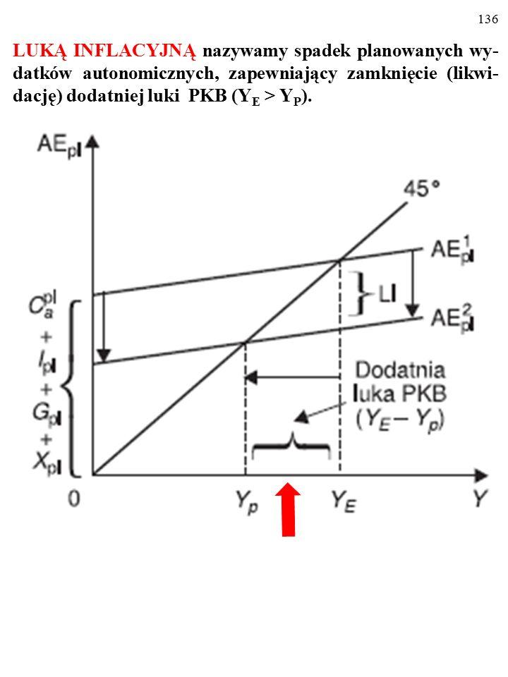 135 LUKĄ INFLACYJNĄ nazywamy spadek planowanych wy- datków autonomicznych, zapewniający zamknięcie (likwi- dację) dodatniej luki PKB (Y E > Y P ).