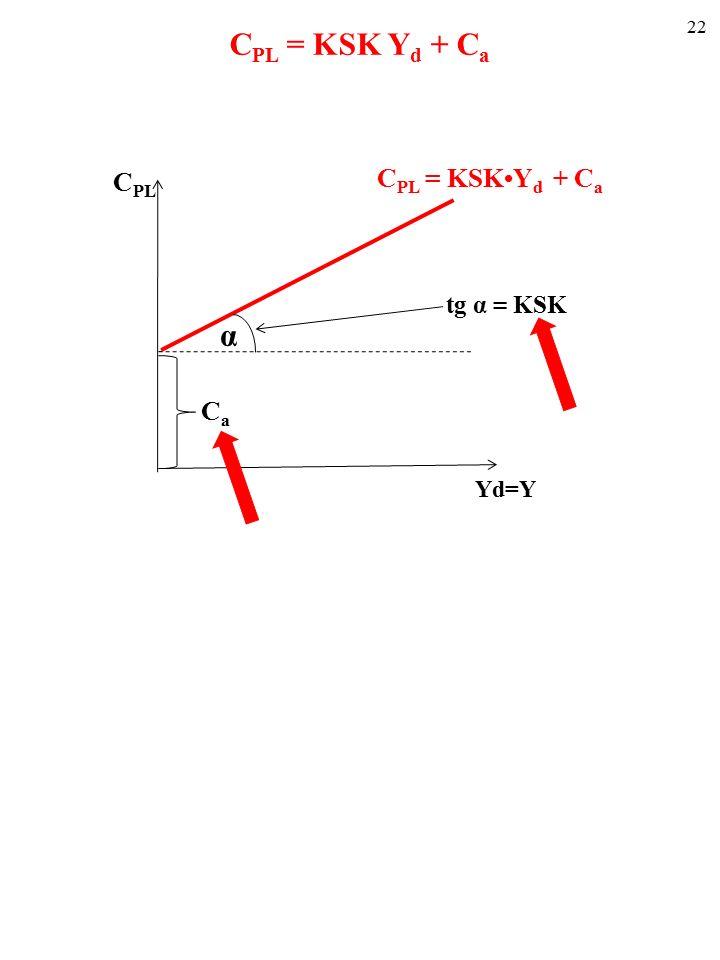 21 Funkcja konsumpcji opisuje zależność C PL od Y (i Y d, wszak Y=Y d ) (ceteris paribus).