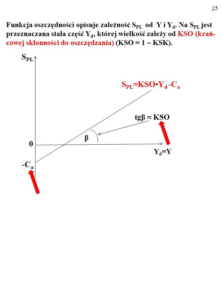 24 ■ Dla różnych wielkości dochodu do dyspozycji, Y d, FUN- KCJA OSZCZĘDNOŚCI wskazuje wielkość planowa- nych oszczędności, S PL. S PL = KSOY d - C a