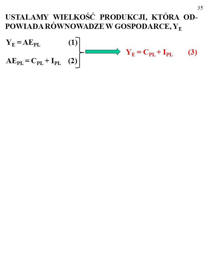 34 Y E = AE PL (1) i AE PL = C PL + I PL (2) USTALAMY WIELKOŚĆ PRODUKCJI, KTÓRA OD- POWIADA RÓWNOWADZE W GOSPODARCE, Y E