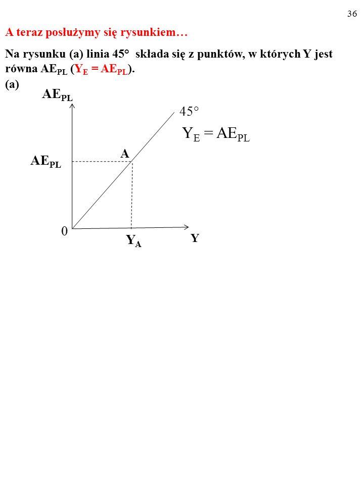 35 USTALAMY WIELKOŚĆ PRODUKCJI, KTÓRA OD- POWIADA RÓWNOWADZE W GOSPODARCE, Y E Y E = AE PL (1) AE PL = C PL + I PL (2) Y E = C PL + I PL (3)