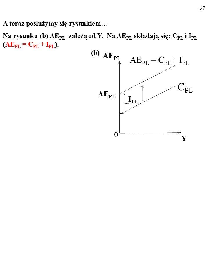 36 A AE PL Y 45° YAYA AE PL 0 A teraz posłużymy się rysunkiem… Na rysunku (a) linia 45° składa się z punktów, w których Y jest równa AE PL (Y E = AE PL ).