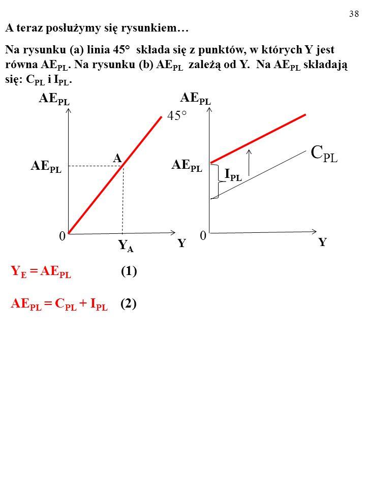 37 AE PL Y I PL AE PL 0 AE PL = C PL + I PL C PL A teraz posłużymy się rysunkiem… Na rysunku (b) AE PL zależą od Y.