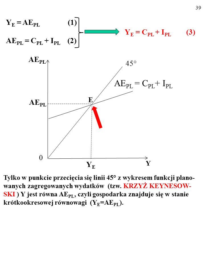 38 A AE PL Y 45° YAYA AE PL 0 Y I PL AE PL 0 C PL A teraz posłużymy się rysunkiem… Na rysunku (a) linia 45° składa się z punktów, w których Y jest równa AE PL.