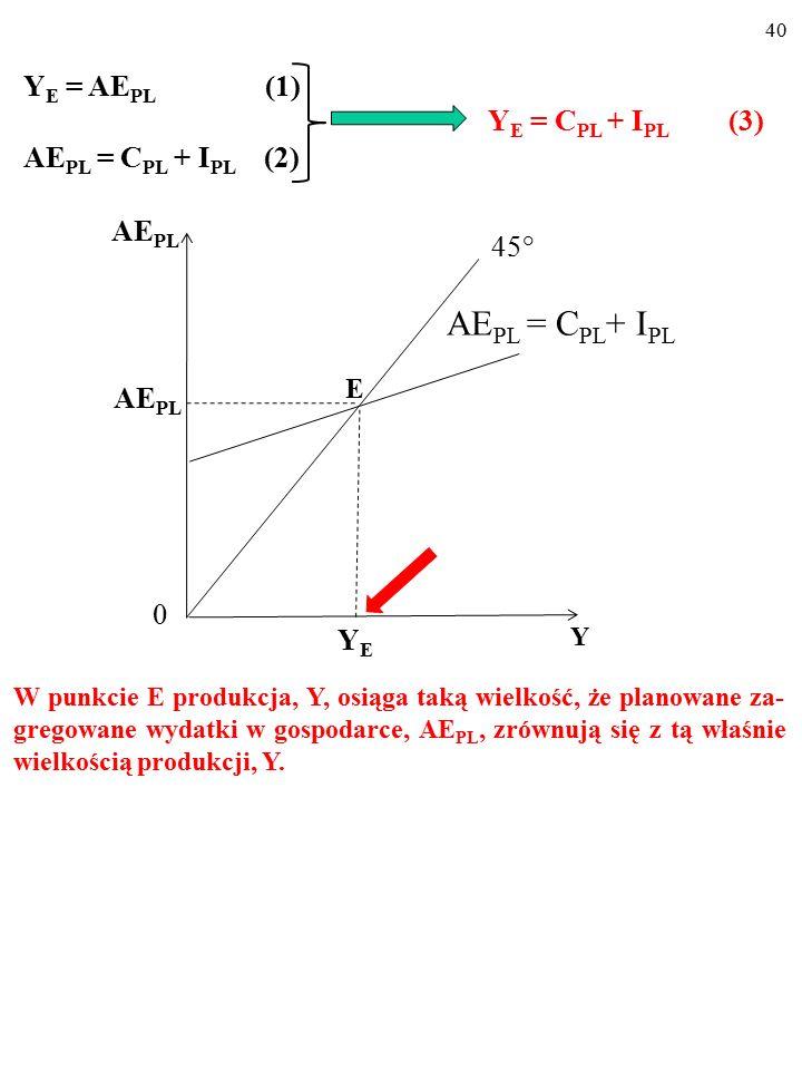 39 Tylko w punkcie przecięcia się linii 45° z wykresem funkcji plano- wanych zagregowanych wydatków (tzw. KRZYŻ KEYNESOW- SKI ) Y jest równa AE PL, cz