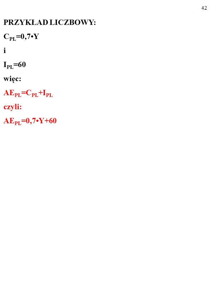 41 PRZYKŁAD LICZBOWY: C PL =0,7Y i I PL =60