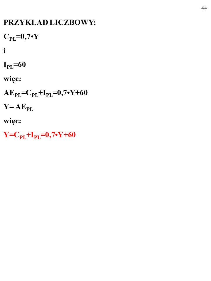 43 PRZYKŁAD LICZBOWY: C PL =0,7Y i I PL =60 więc: AE PL =C PL +I PL =0,7Y+60 Y= AE PL