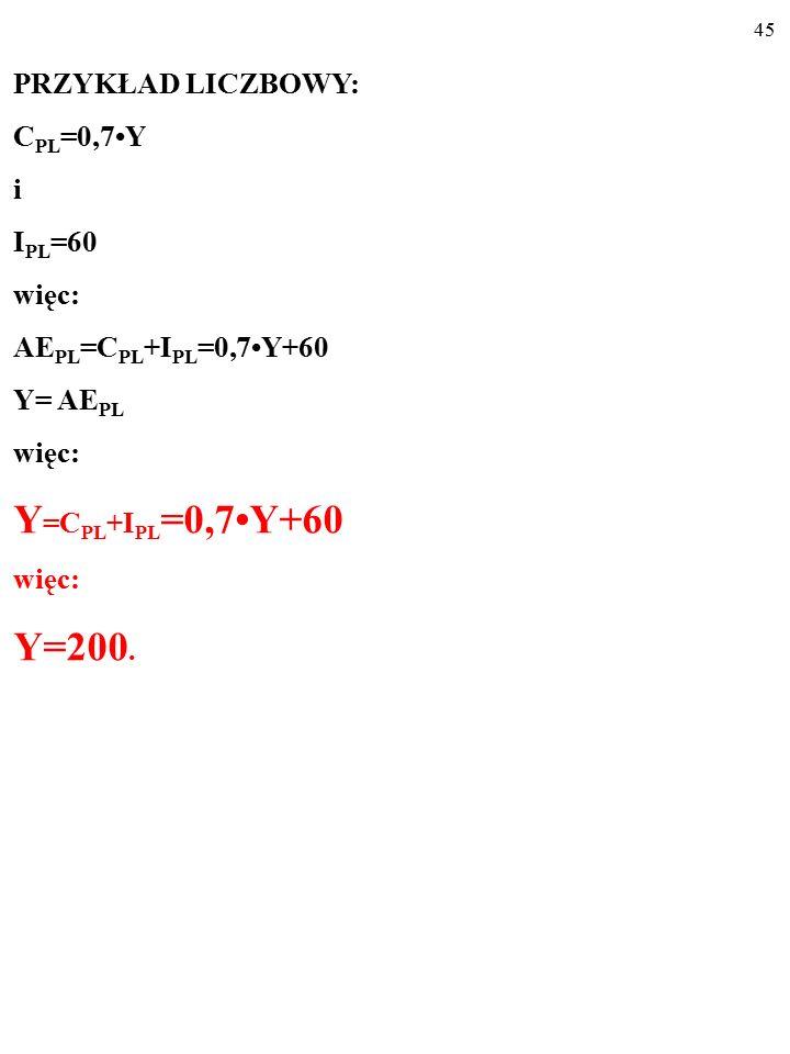 44 PRZYKŁAD LICZBOWY: C PL =0,7Y i I PL =60 więc: AE PL =C PL +I PL =0,7Y+60 Y= AE PL więc: Y=C PL +I PL =0,7Y+60