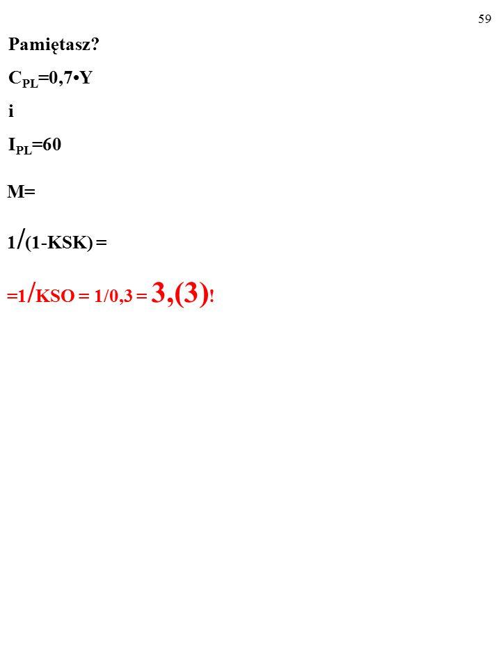 58 Pamiętasz C PL =0,7Y i I PL =60