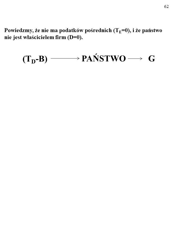 """61 Na arenę wkracza państwo i nasz model (uproszczony obraz) gos- podarki staje się """"TRZYSEKTOROWY … T E D (T D -B) PAŃSTWO G RÓWNOWAGA KRÓTKOOKRESOWA W GOSPO- DARCE Z PAŃSTWEM T E – podatki pośrednie."""