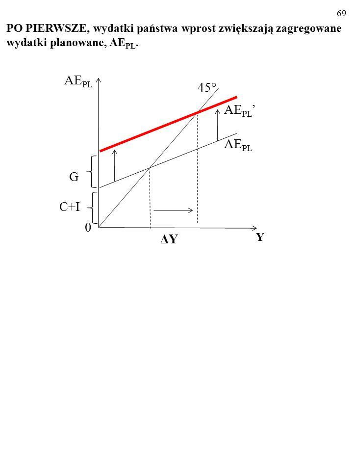 Jak działa budżetowa (fiskalna) polityka stabiliza- cyjna? AE PL =Y E = C + I + G PO PIERWSZE, wydatki państwa wprost zmieniają zagregowane wydatki pl