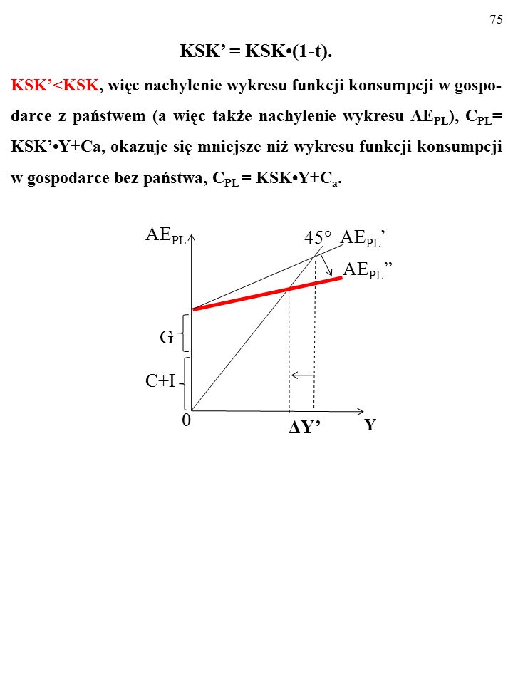 74 Zmienia się zatem funkcja konsumpcji… C PL = KSKY D +C a = KSK(1-t)Y+C a = KSK(1-t)Y+C a =KSK'Y+C a KSK' oznacza krańcową skłonność do konsumpcji z PKB (z Y) a nie z dochodu do dyspozycji (Y D ).