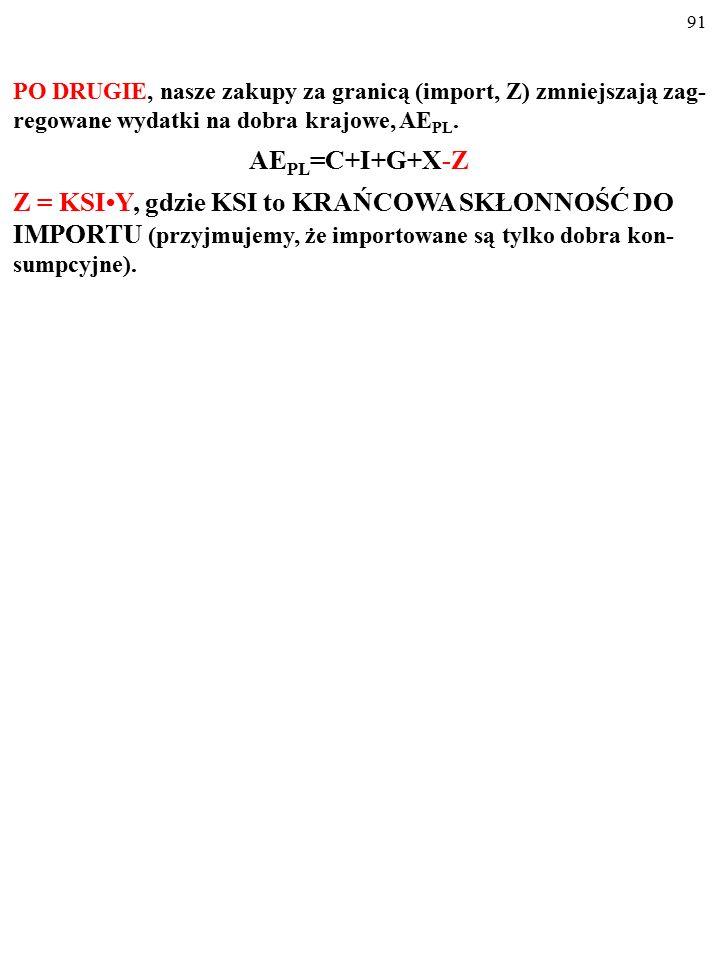 90 PO DRUGIE, nasze zakupy za granicą (import, Z) zmniejszają zag- regowane wydatki na dobra krajowe, AE PL. AE PL =C+I+G+X-Z