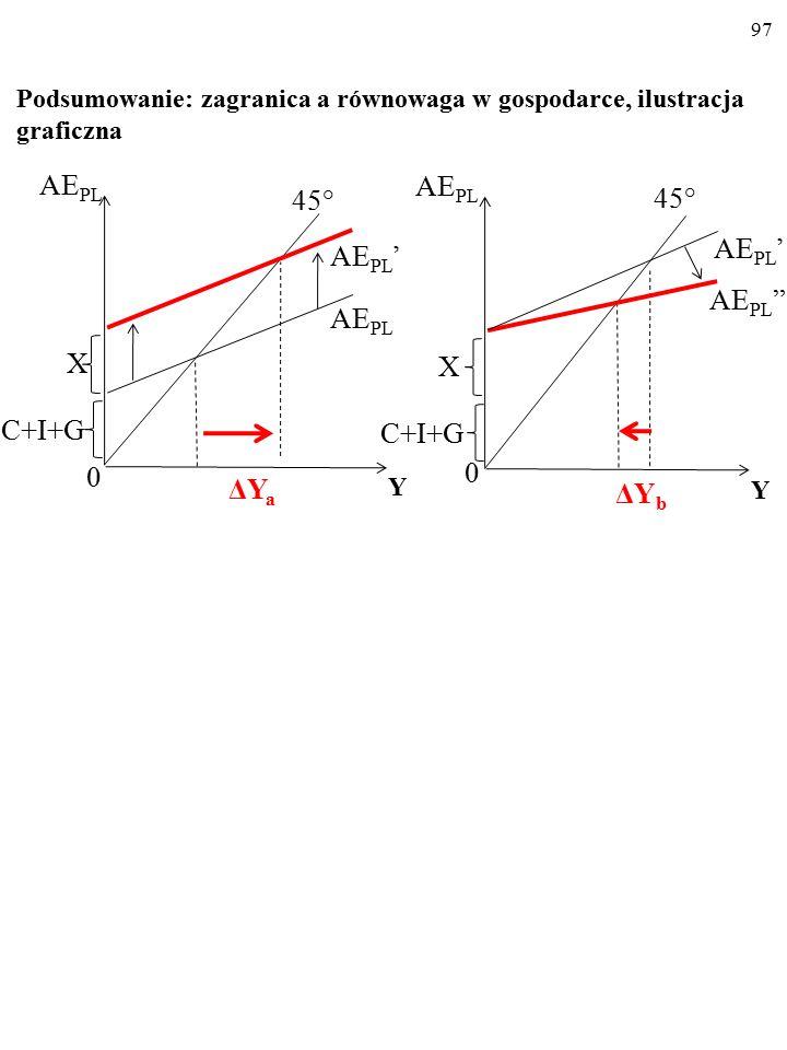 """96 KSK""""=KSK'-KSI, więc KSK""""<KSK'. Nachylenie wykresu funkcji konsumpcji w otwartej gospodarce z państwem, C PL """"=KSK""""Y+Ca (a zatem także nachylenie wy"""