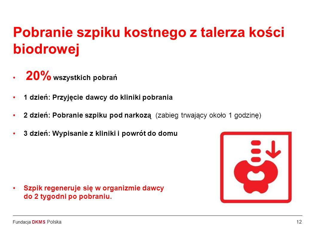 Fundacja DKMS Polska12 Pobranie szpiku kostnego z talerza kości biodrowej 20% wszystkich pobrań 1 dzień: Przyjęcie dawcy do kliniki pobrania 2 dzień: