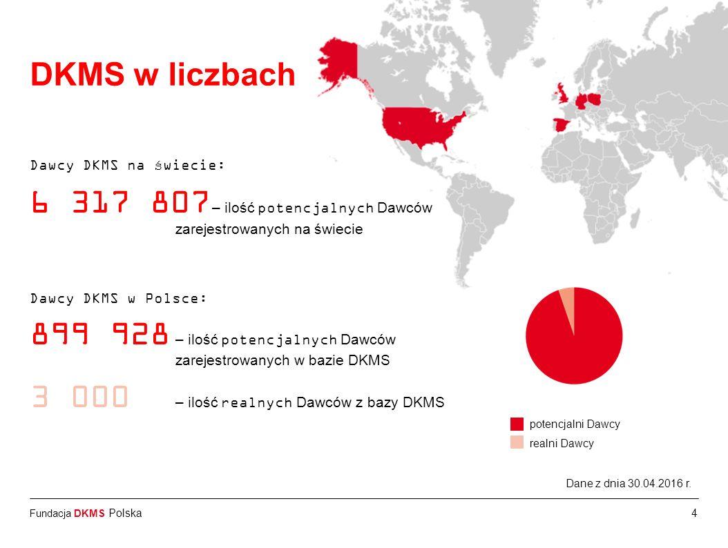 Fundacja DKMS Polska Dawcy DKMS na świecie: 6 317 807 – ilość potencjalnych Dawców zarejestrowanych na świecie Dawcy DKMS w Polsce: 899 928 – ilość po