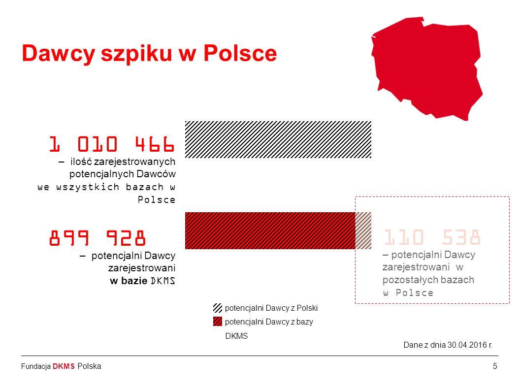 Fundacja DKMS Polska Dawcy DKMS na świecie: 1 010 466 – ilość potencjalnych dawców zarejestrowanych na świecie Dawcy DKMS w Polsce*: 899 928 – ilość p