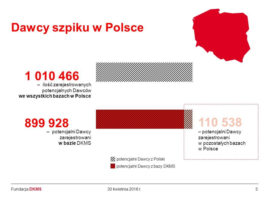 Fundacja DKMS MS na świecie: 1 010 466 – ilość potencjalnych dawców zarejestrowanych na świecie Dawcy DKMS w Polsce*: 899 928 – ilość potencjalnych dawców – ilość potencjalnych dawców zarejestrowanych 5 Dawcy szpiku w Polsce 30 kwietnia 2016 r.