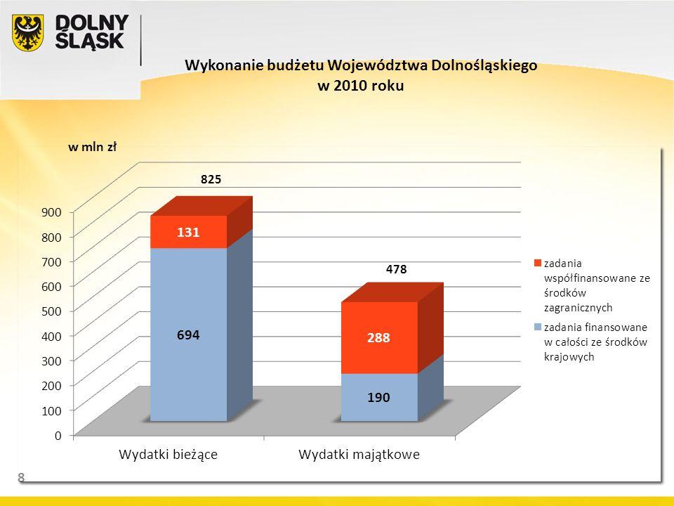 8 Wykonanie budżetu Województwa Dolnośląskiego w 2010 roku w mln zł