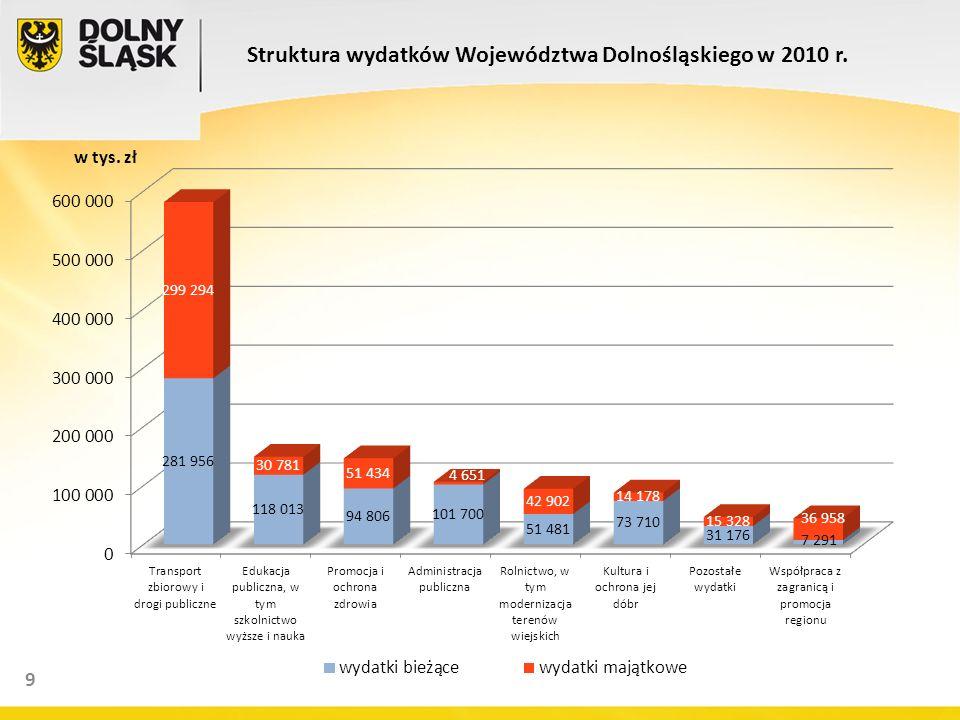 Struktura wydatków Województwa Dolnośląskiego w 2010 r. w tys. zł 9