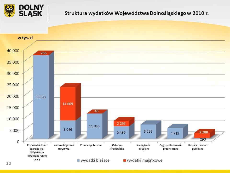12 10 Struktura wydatków Województwa Dolnośląskiego w 2010 r. w tys. zł