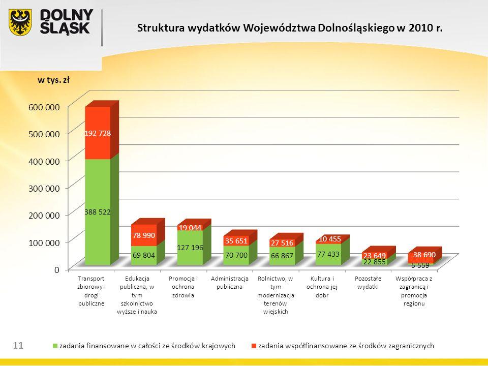 13 11 Struktura wydatków Województwa Dolnośląskiego w 2010 r. w tys. zł