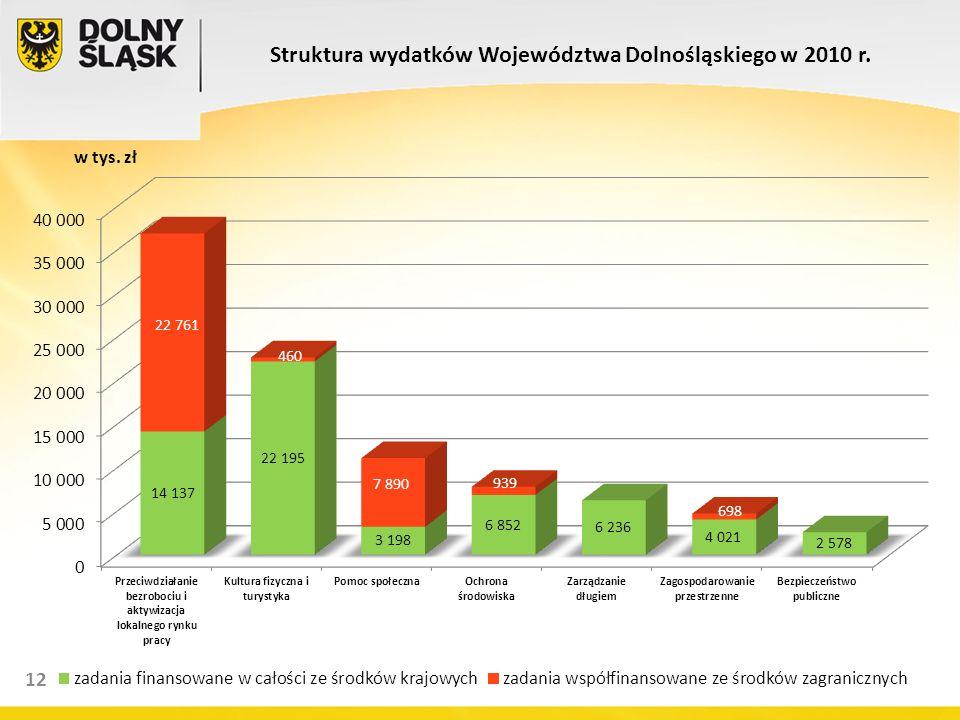 14 12 Struktura wydatków Województwa Dolnośląskiego w 2010 r. w tys. zł