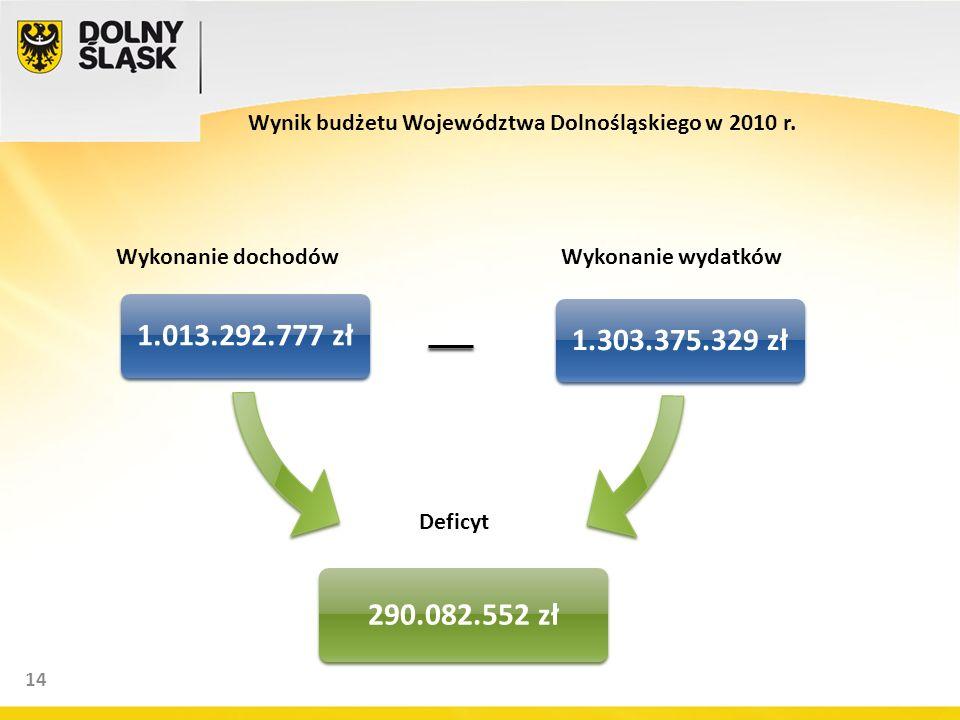 14 1.013.292.777 zł1.303.375.329 zł 290.082.552 zł Wykonanie wydatkówWykonanie dochodów Deficyt Wynik budżetu Województwa Dolnośląskiego w 2010 r.