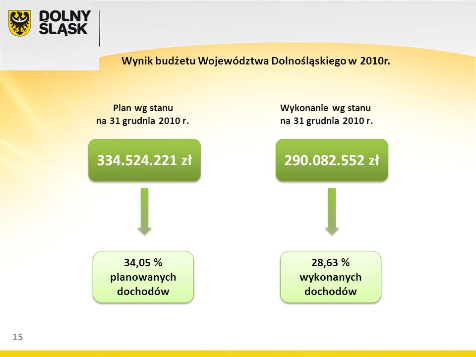 15 Plan wg stanu na 31 grudnia 2010 r. Wykonanie wg stanu na 31 grudnia 2010 r. 334.524.221 zł 34,05 % planowanych dochodów 34,05 % planowanych dochod