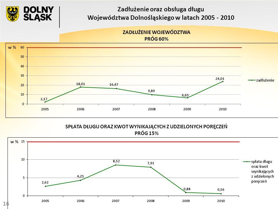18 w % SPŁATA DŁUGU ORAZ KWOT WYNIKAJĄCYCH Z UDZIELONYCH PORĘCZEŃ PRÓG 15% Zadłużenie oraz obsługa długu Województwa Dolnośląskiego w latach 2005 - 2010 16