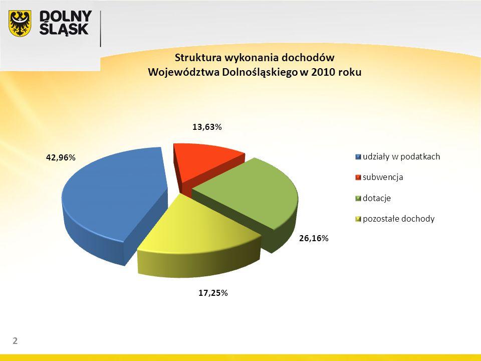 2 Struktura wykonania dochodów Województwa Dolnośląskiego w 2010 roku