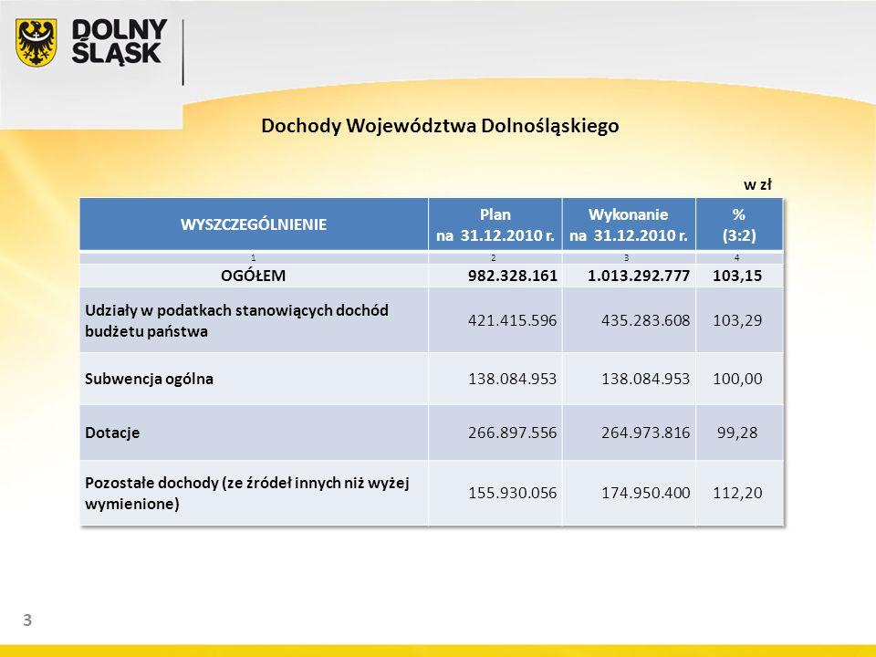 3 Dochody Województwa Dolnośląskiego w zł