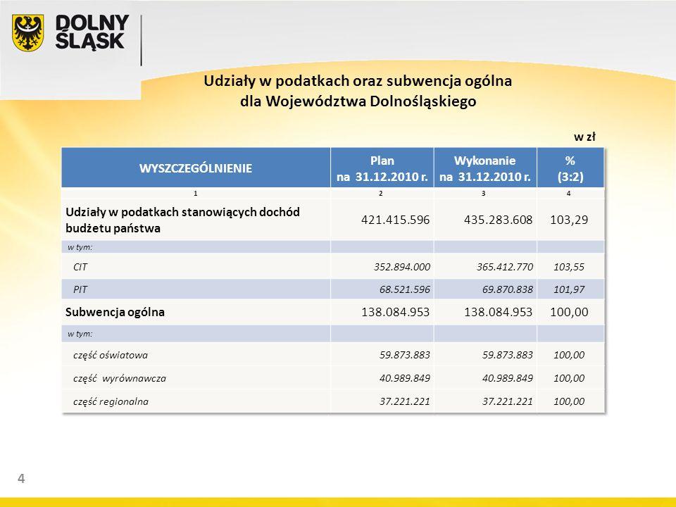 4 Udziały w podatkach oraz subwencja ogólna dla Województwa Dolnośląskiego w zł